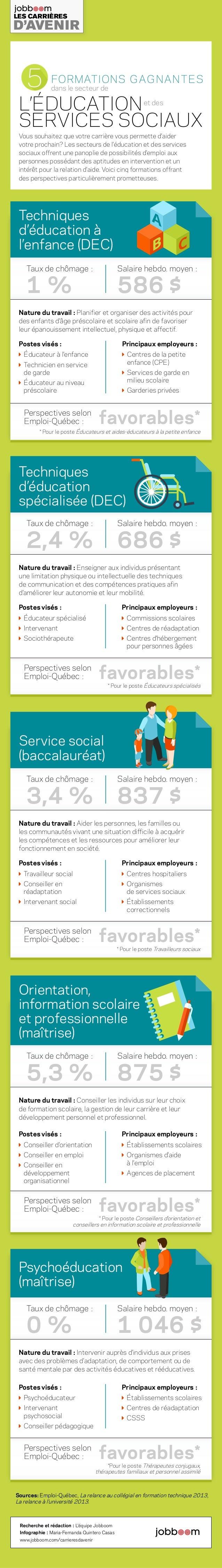 Sources: Emploi-Québec, La relance au collégial en formation technique 2013, La relance à l'université 2013. SERVICES SOCI...