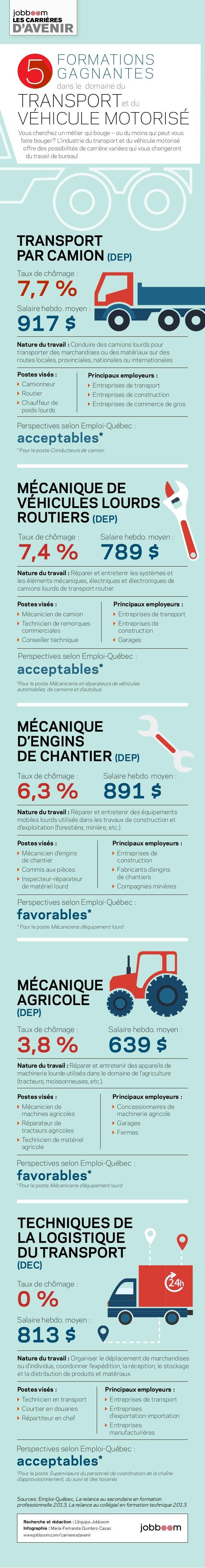 Sources: Emploi-Québec, La relance au secondaire en formation professionnelle 2013, La relance au collégial en formation t...
