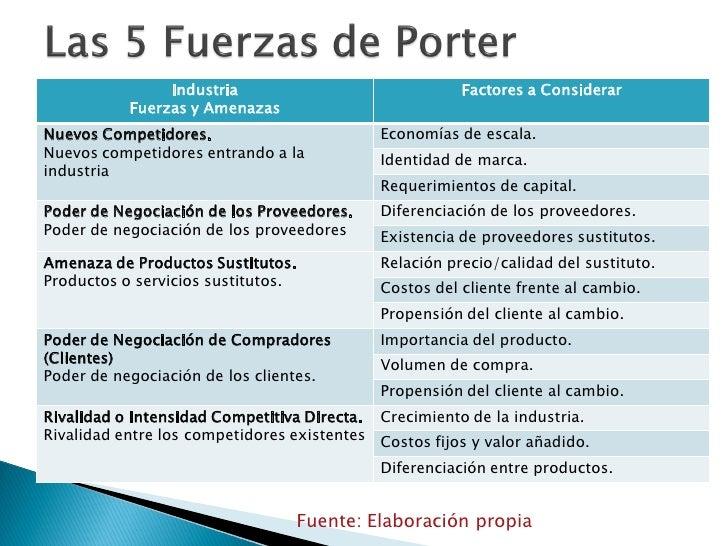 las 5 fzas de porter ¿de qué depende el éxito de una empresa michael porter ha identificado las 5 fuerzas que afectan la capacidad de una empresa de servir a sus clientes y generar una ganancia.