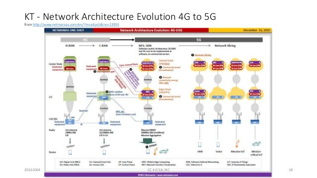 Architecture 4g Pdf Itu Bdt Arab Regional Workshop On 4g