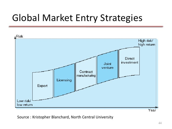 global entry strategy paper Finally, this paper highlights global entry strategies that are effective in countries with weak formal institutions and those with strong formal institutions.