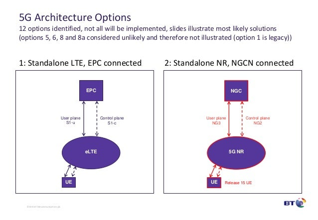 5g network architecture and design for 5g network architecture