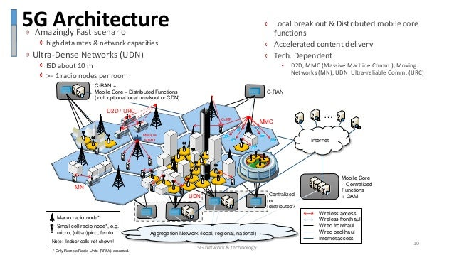 5 g network technology for 5g network architecture