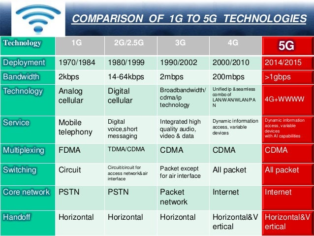 compare and contrast 3g wireless networks to 4g 2014-01-07  compare and contrast 3g wireless networks to 4g networks in terms of: he following resources may be helpful when completing this assignment 3gpp specification detail (nd) general format retrieved from http.