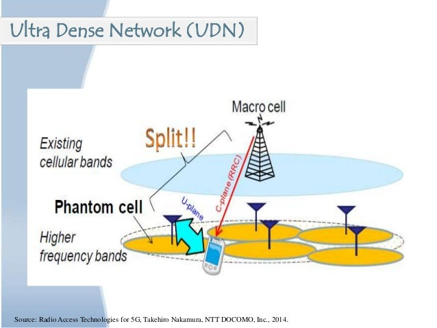 Ultra Dense Network (UDN) Source: Radio Access Technologies for 5G, Takehiro Nakamura, NTT DOCOMO, Inc., 2014.