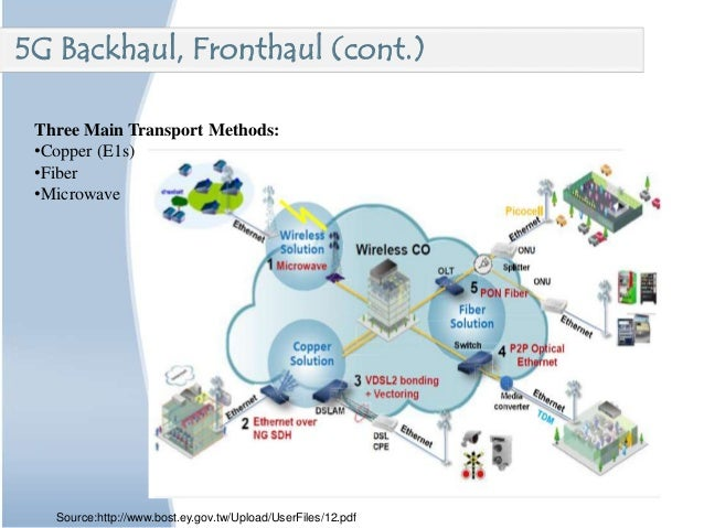 Three Main Transport Methods: •Copper (E1s) •Fiber •Microwave 5G Backhaul, Fronthaul (cont.) Source:http://www.bost.ey.gov...
