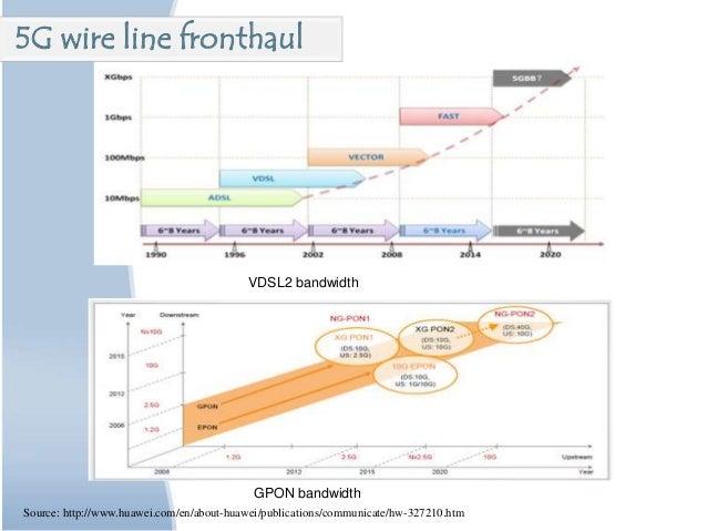GPON bandwidth VDSL2 bandwidth Source: http://www.huawei.com/en/about-huawei/publications/communicate/hw-327210.htm 5G wir...