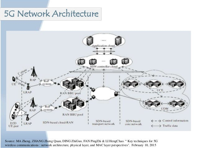 5g technology presentation for 5g network architecture