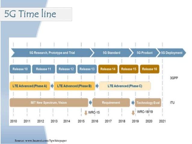 Source: www.huawei.com/5gwhitepaper 5G Time line