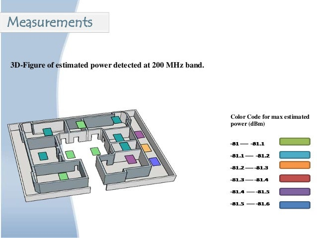 3D-Figure of estimated power detected at 200 MHz band. Color Code for max estimated power (dBm) Measurements
