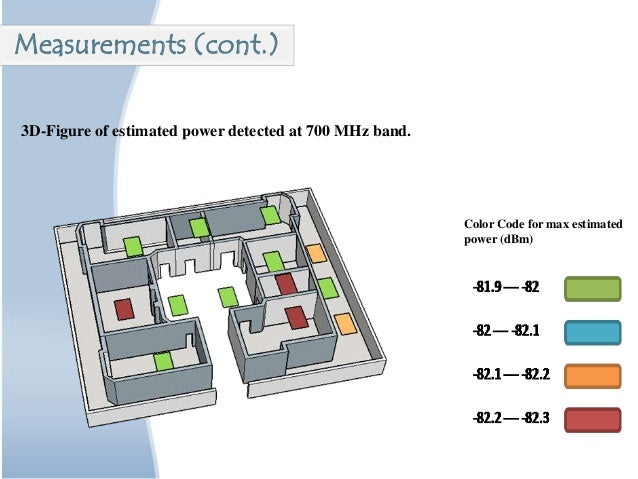 3D-Figure of estimated power detected at 700 MHz band. Color Code for max estimated power (dBm) Measurements (cont.)