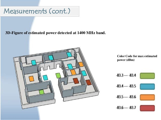 3D-Figure of estimated power detected at 1400 MHz band. Color Code for max estimated power (dBm) Measurements (cont.)