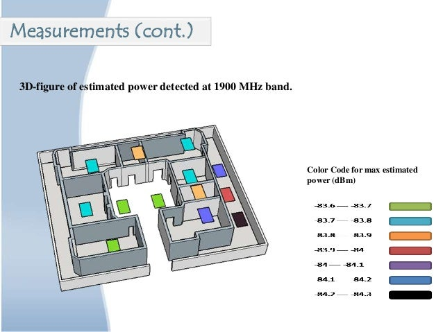 3D-figure of estimated power detected at 1900 MHz band. Color Code for max estimated power (dBm) Measurements (cont.)
