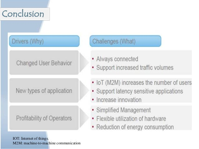Conclusion IOT: Internet of things. M2M: machine-to-machine communication