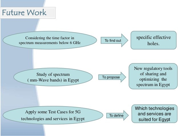 Study of spectrum ( mm-Wave bands) in Egypt To propose New regulatory tools of sharing and optimizing the spectrum in Egyp...