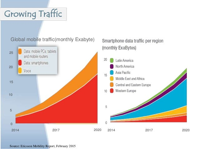 Growing Traffic Source: Ericsson Mobility Report, February 2015 2014 2017 2020 0 5 10 15 20 25 Global mobile traffic(month...