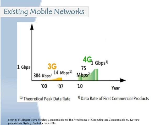 Source: Millimeter Wave Wireless Communications: The Renaissance of Computing and Communications, Keynote presentation, Sy...