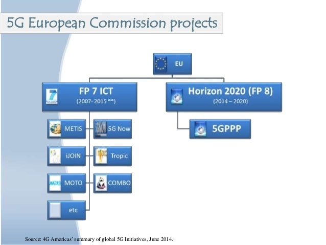 Source: 4G Americas' summary of global 5G Initiatives, June 2014. 5G European Commission projects