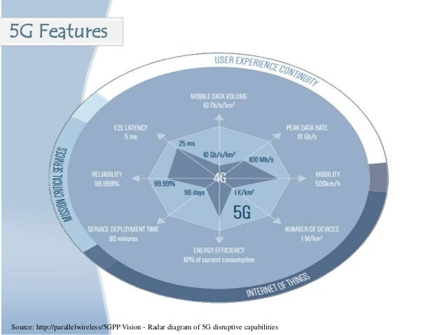 Source: http://parallelwireless/5GPP Vision - Radar diagram of 5G disruptive capabilities 5G Features