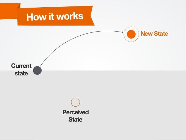 Current state Perceived State New State How it works
