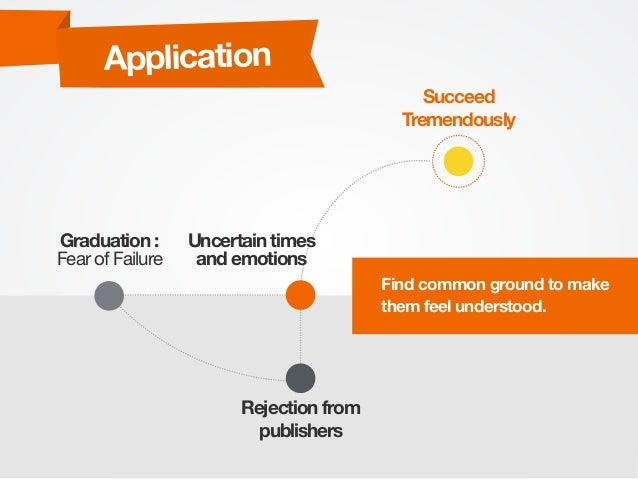 Application Graduation : Fear of Failure Rejection from publishers Uncertain times and emotions Succeed Tremendously Find ...