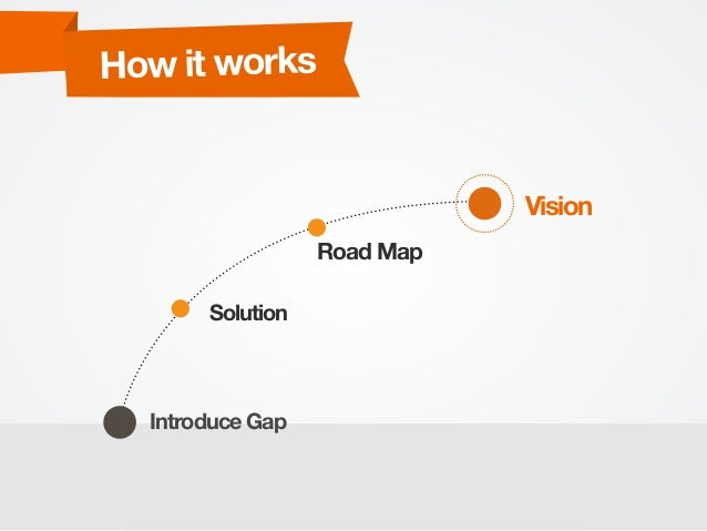 Vision Introduce Gap Solution Road Map How it works