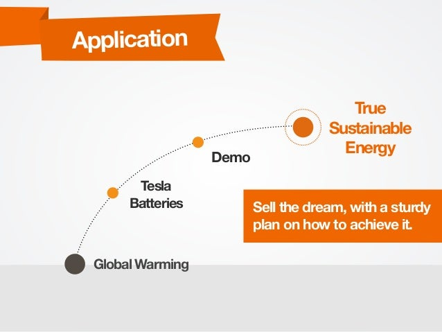 Global Warming Tesla Batteries Demo Application True Sustainable Energy Sell the dream, with a sturdy plan on how to achie...