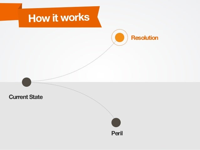 How it works Current State Resolution Peril