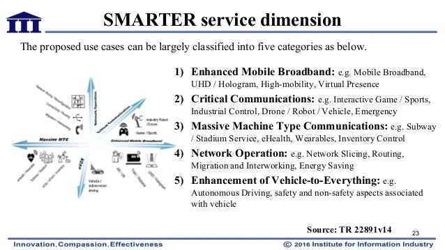 5g Network Slicing For Vehicle To Everything Services How