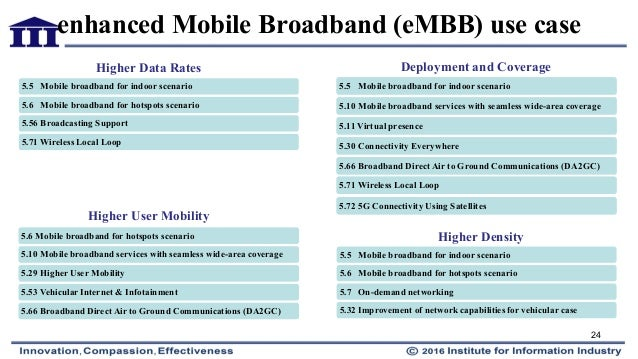 5g Network Slicing For Vehicle To Everything Services V2x