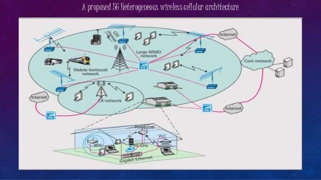 Архитектура гетерогенной сети