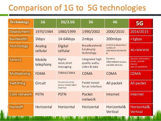 the benefits of 3g technology in Sees 5g as a consolidation of 2g, 3g, 4g, wi-fi and other innovations providing far greater coverage and always-on reliability and a second view driven by a step change in data speed and order of magnitude reduction in end-to-end latency.
