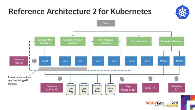 Wso2con eu 2016 wso2 cloud and platform as a service strategy for Architecture kubernetes