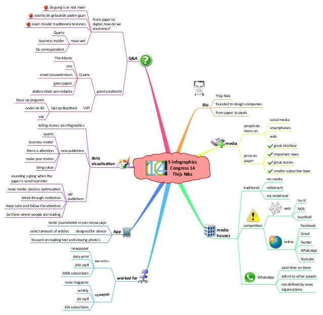 5  Infographics   Congress  14   Thijs  Niks Bio media media   houses Q&A data   visualisaAon App worked  ...