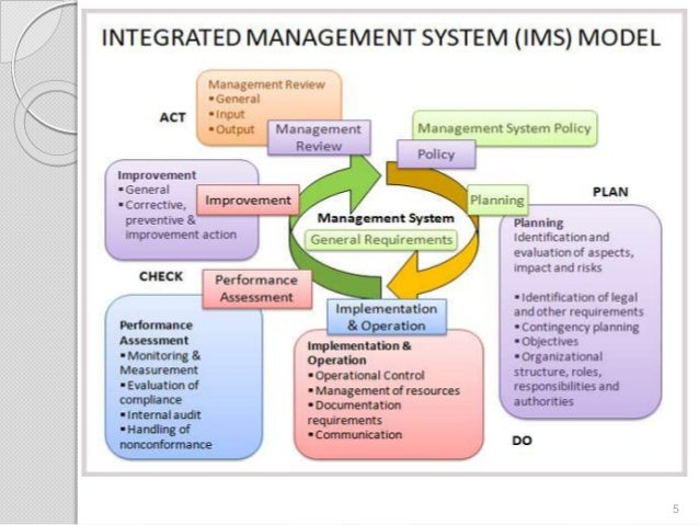 EHQMS integrated management system manual
