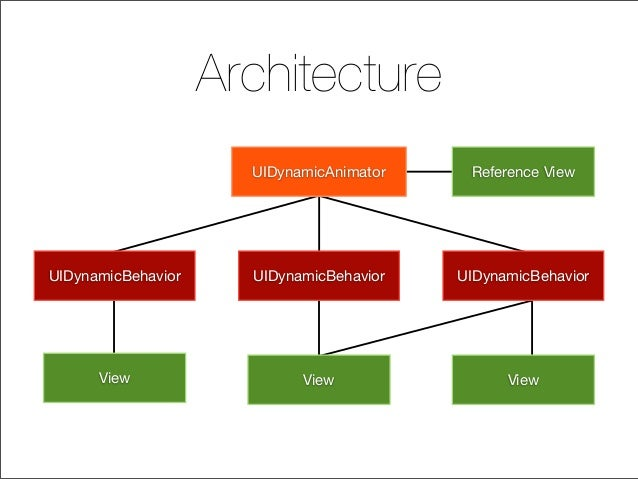 Architecture UIDynamicAnimator UIDynamicBehavior UIDynamicBehavior UIDynamicBehavior View View View Reference View