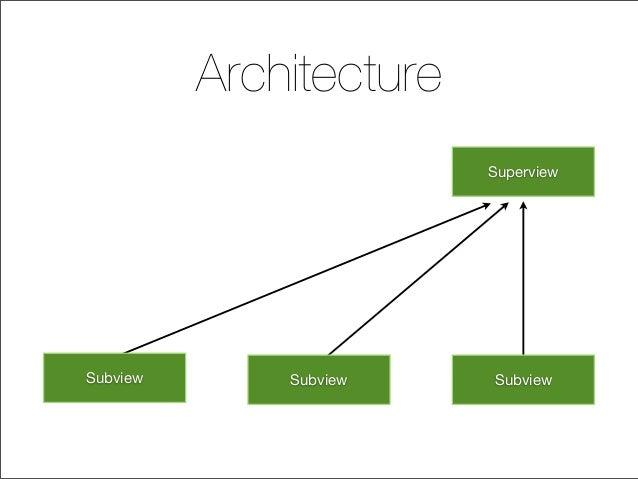 Architecture Subview Subview Subview Superview
