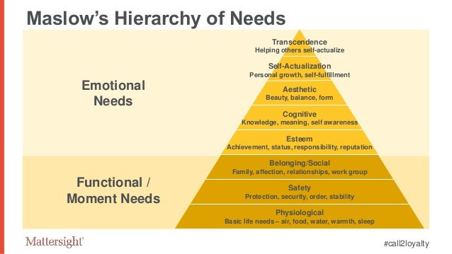 the subjective viewpoints of emotion and motivation in maslows hierarchy of needs The need for esteem is addressed in abraham maslow's 'hierarchy of needs' esteem is the fourth layer of maslow's five-tiered model of human motivation and is thought to be interrelated with the other levels of our needs (ie self-actualization, love/belonging, safety, and physiological needs.