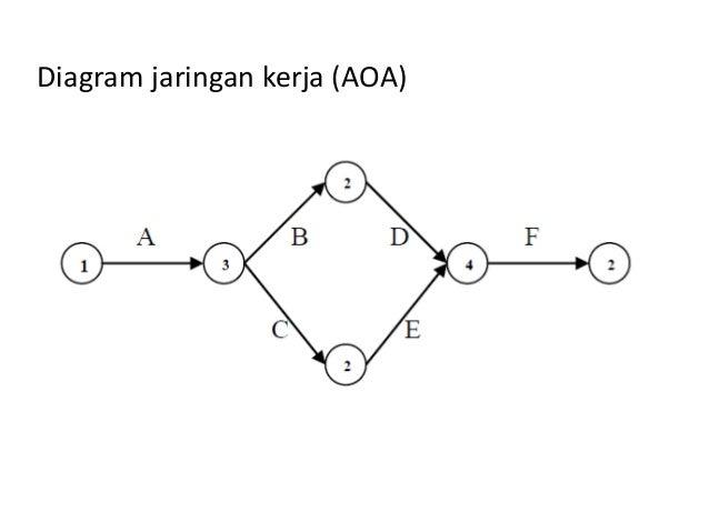 5 jaringan proyek diagram jaringan kerja aoa ccuart Images