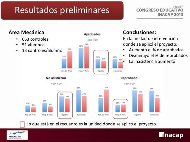 Resultados preliminares Área Electricidad • 742 controles • 41 alumnos • 18,1 controles/alumno  Conclusiones: En la unidad...