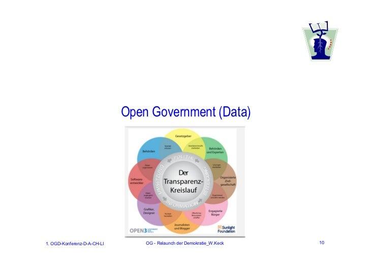 Open Government (Data)1. OGD-Konferenz-D-A-CH-LI       OG - Relaunch der Demokratie_W.Keck   10