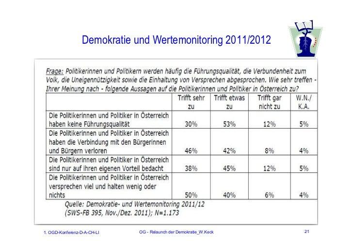 Demokratie und Wertemonitoring 2011/20121. OGD-Konferenz-D-A-CH-LI   OG - Relaunch der Demokratie_W.Keck   21