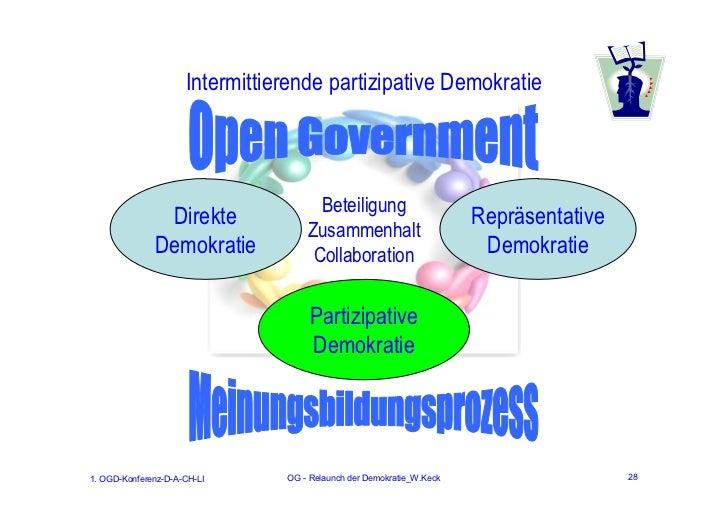 Intermittierende partizipative Demokratie                                      Beteiligung               Direkte          ...