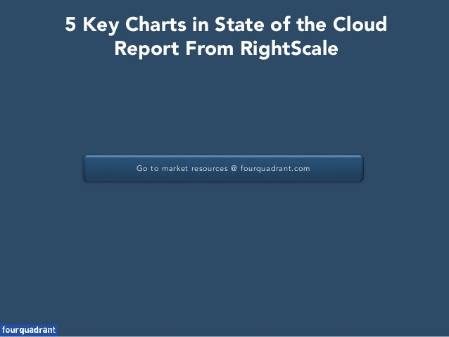 Go to market resources @ fourquadrant.com 5 Key Charts in State of the Cloud Report From RightScale