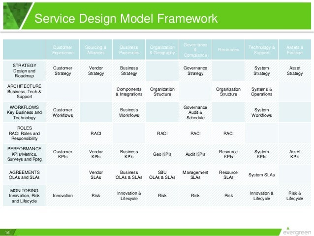 It service catalogs 5 keys to good service design 16 16 service design pronofoot35fo Image collections
