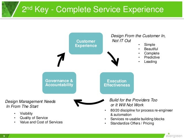 Service Effectiveness Through Employee-Customer Linkages Essay