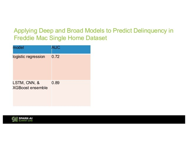 Deep Credit Risk Ranking with LSTM with Kyle Grove