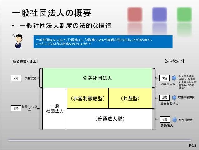 5.一般社団法人の活用(男性キャ...