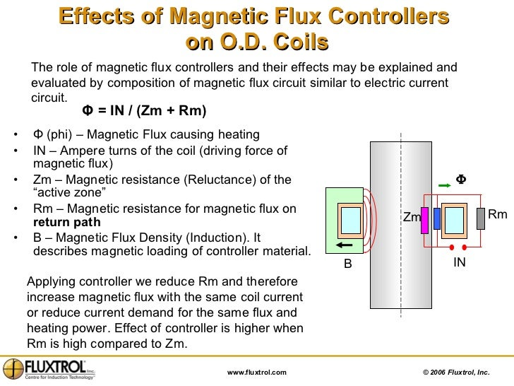 Chapter 5: Magnetic Flux Control for Induction Heating Systems