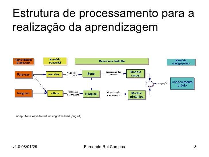 Estrutura de processamento para a realização da aprendizagem Adapt. Nine ways to reduce cognitive load (pag.44)